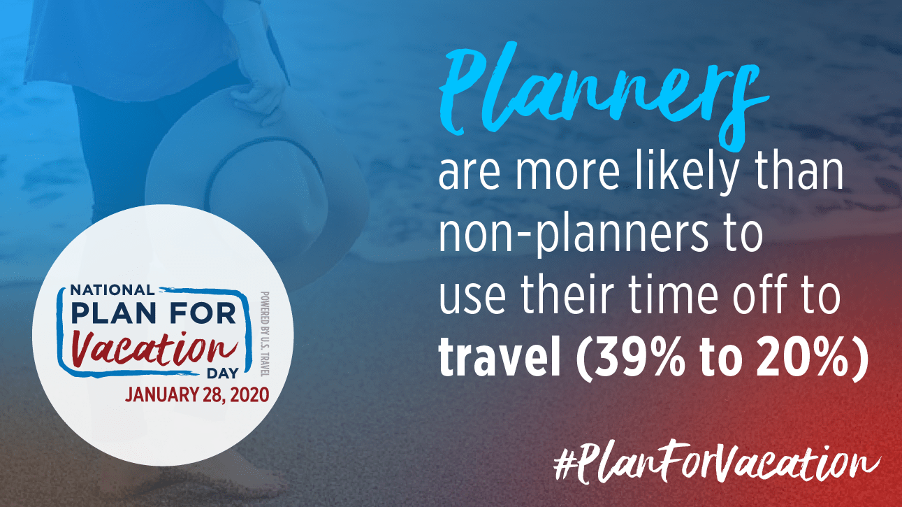 Planners are more likely than non-planners to use their time off to travel  (39% to 20%) #PlanForVacation National Plan For Vacation Day